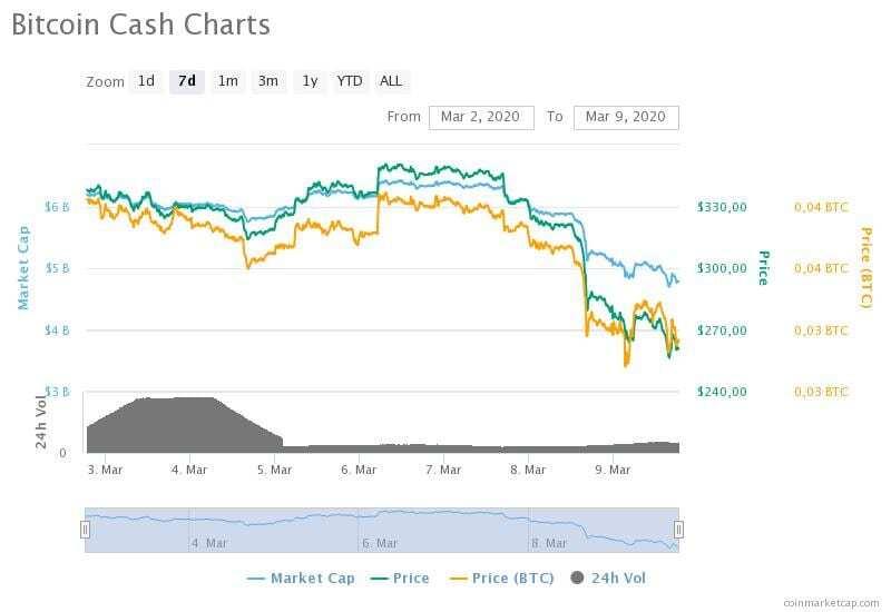 Bitcoin Cash'in 2-9 Mart 2020 arasındaki fiyat, hacim ve piyasa değeri grafikleri
