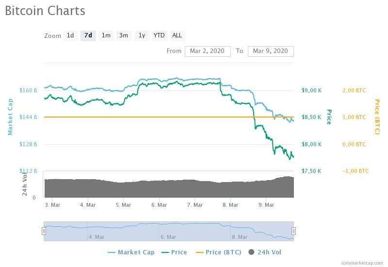 Bitcoin'in 2-9 Mart 2020 arasındaki fiyat, hacim ve piyasa değeri grafikleri