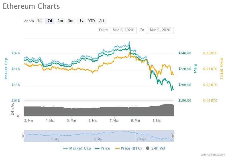 Ethereum'un 2-9 Mart 2020 arasındaki fiyat, hacim ve piyasa değeri grafikleri