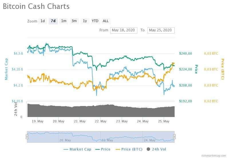 18-25 Mayıs 2020 Bitcoin Cash fiyat, hacim ve piyasa değeri grafikleri