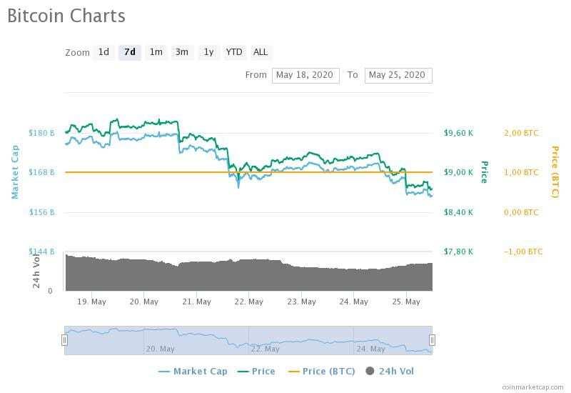 18-25 Mayıs 2020 Bitcoin fiyat, hacim ve piyasa değeri grafikleri