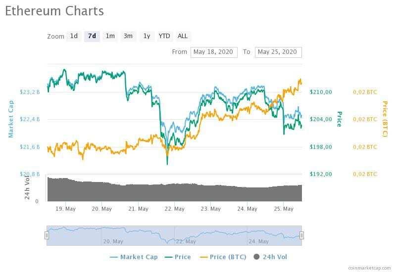 18-25 Mayıs 2020 Ethereum fiyat, hacim ve piyasa değeri grafikleri