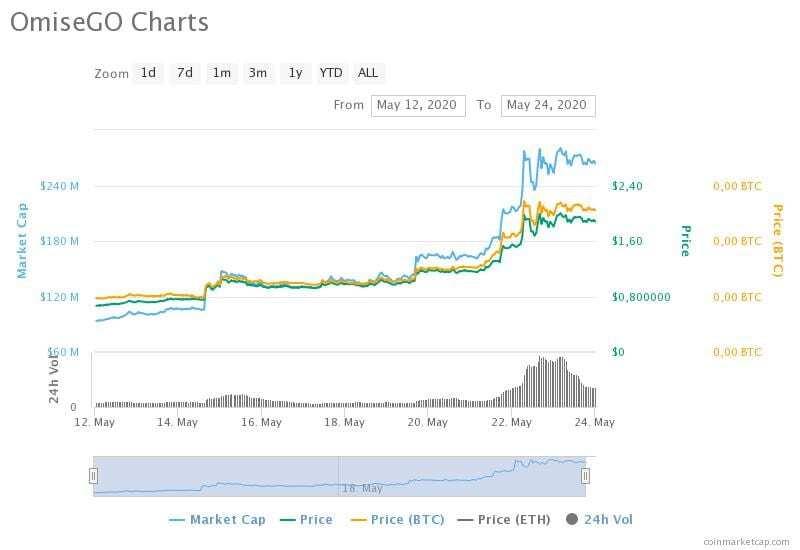 OmiseGO (OMG) 12 Mayıs-24 Mayıs arası fiyat çizelgesi.