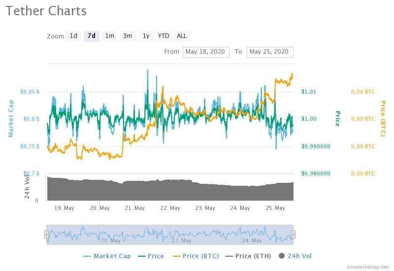 18-25 Mayıs 2020 Tether fiyat, hacim ve piyasa değeri grafikleri