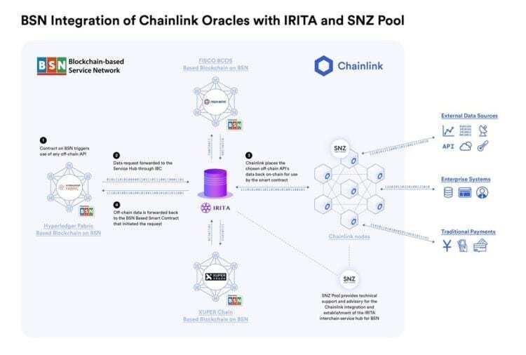 BSN Chainlink Oracles IRITA ve SNZ Pool ile entegrasyonu - BSN, Chainlink Hizmetlerinden Yararlanacak!