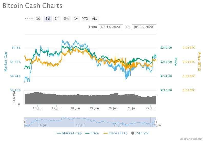 15-22 Haziran 2020 Bitcoin Cash fiyat, hacim ve piyasa değeri grafikleri