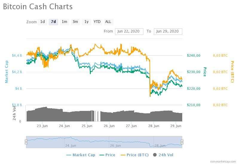 22-29 Haziran 2020 Bitcoin Cash fiyat, hacim ve piyasa değeri grafikleri