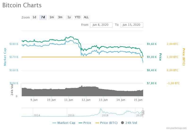 8-15 Haziran 2020 Bitcoin fiyat, hacim ve piyasa değeri grafikleri