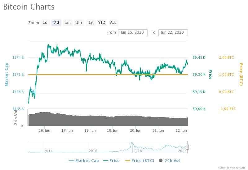 15-22 Haziran 2020 Bitcoin fiyat, hacim ve piyasa değeri grafikleri