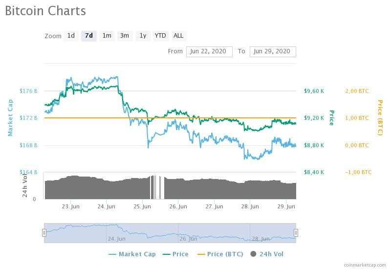 22-29 Haziran 2020 Bitcoin fiyat, hacim ve piyasa değeri grafikleri