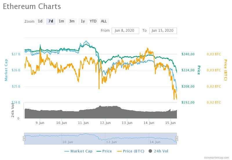 8-15 Haziran 2020 Ethereum fiyat, hacim ve piyasa değeri grafikleri