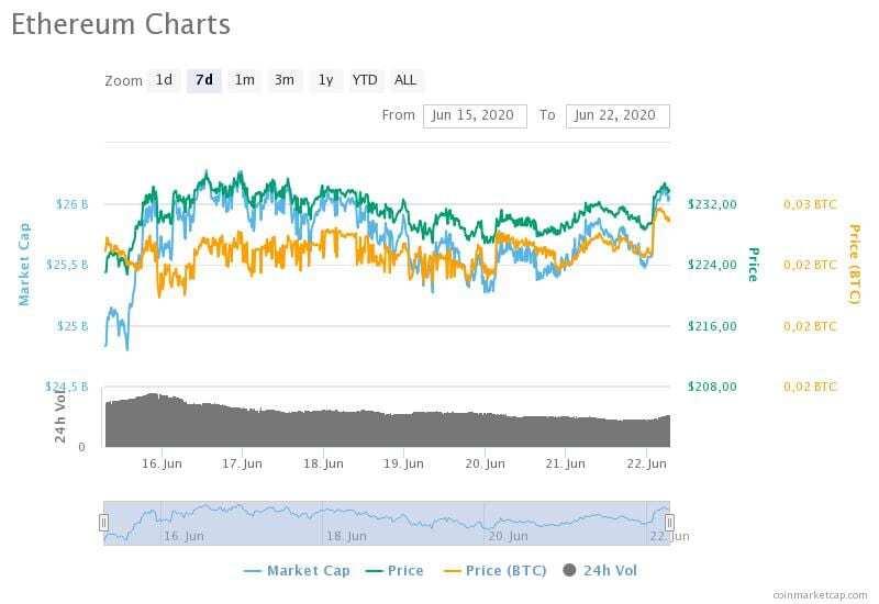 15-22 Haziran 2020 Ethereum fiyat, hacim ve piyasa değeri grafikleri