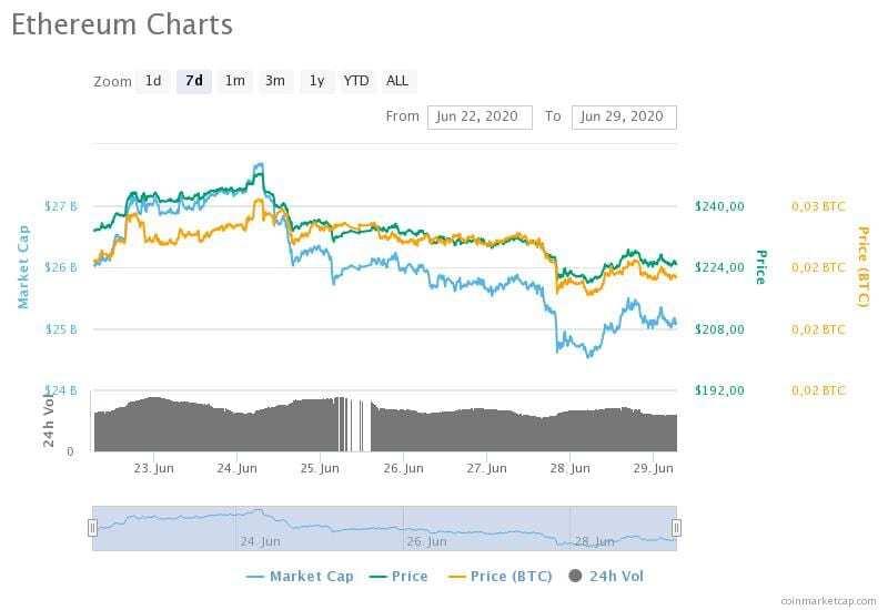 22-29 Haziran 2020 Ethereum fiyat, hacim ve piyasa değeri grafikleri