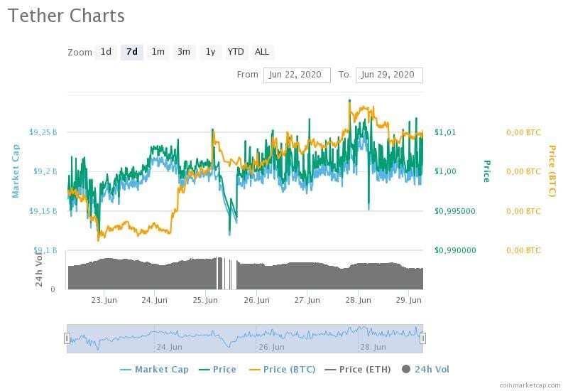 22-29 Haziran 2020 Tether fiyat, hacim ve piyasa değeri grafikleri