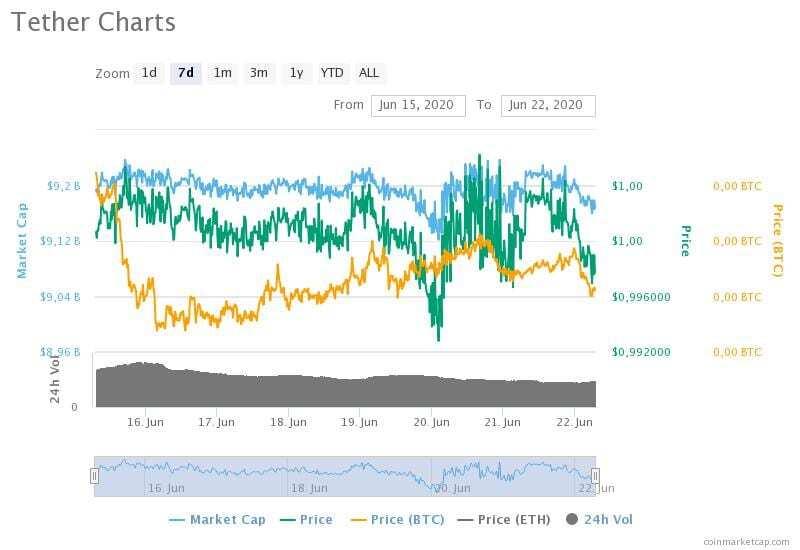 15-22 Haziran 2020 Tether fiyat, hacim ve piyasa değeri grafikleri