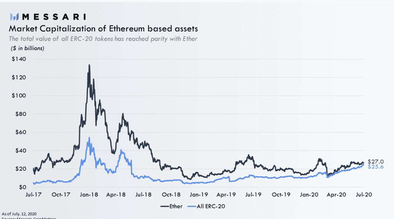 Ethereum Tabanlı Varlıkların Piyasa Değeri