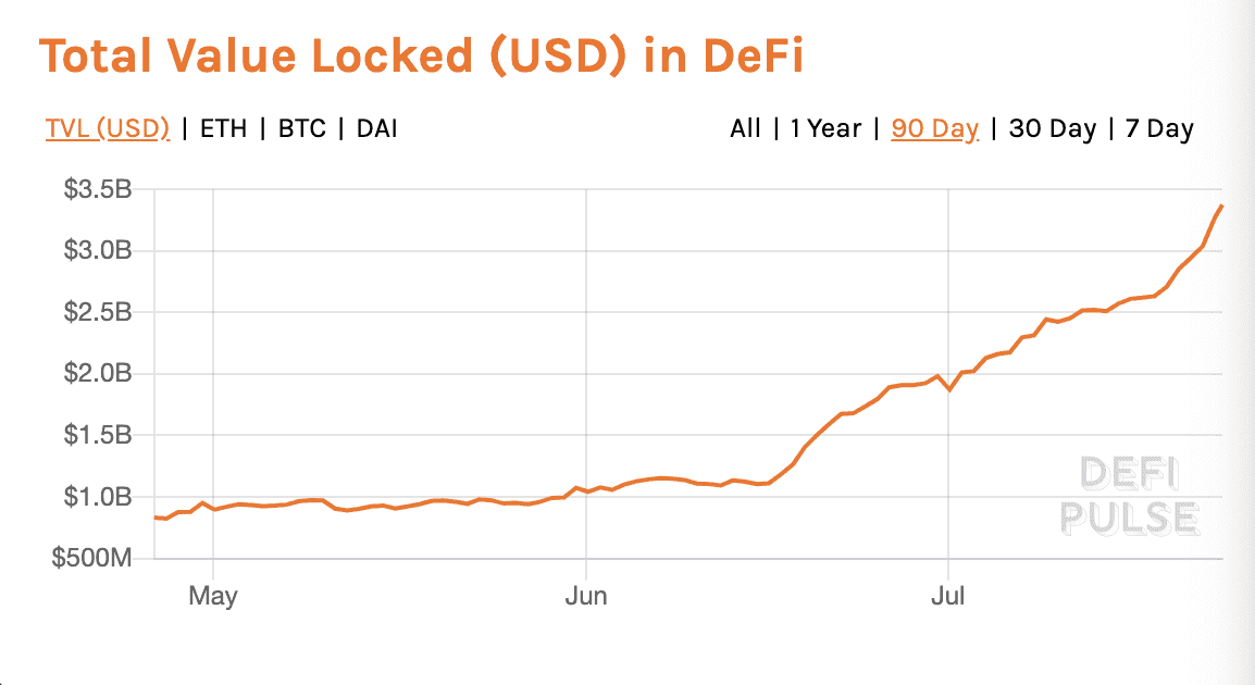 DeFi Üzerinde Kilitli Değer Miktarı Grafiği