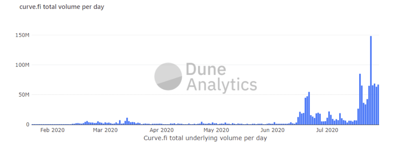 Curve Finance Hacim Grafiği
