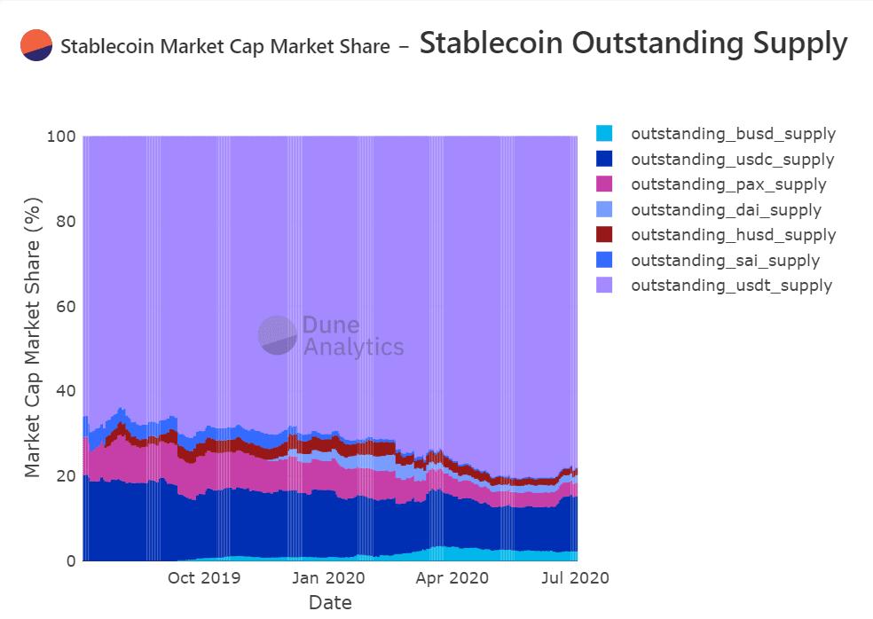stablecoin grafiği