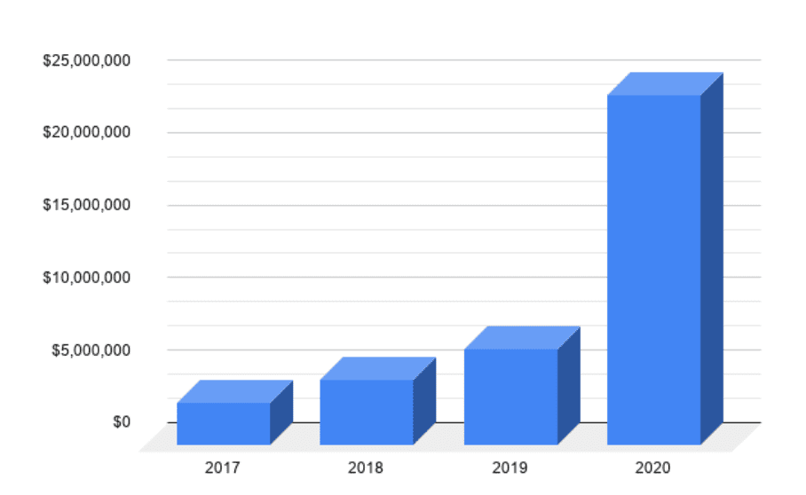 scam giveaway gelir grafiği