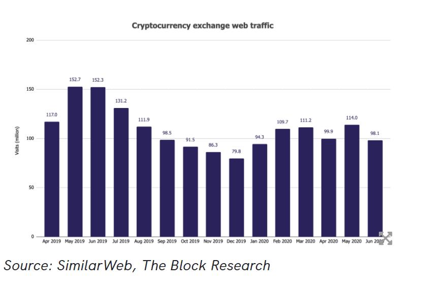 kripto para borsaları web trafiği