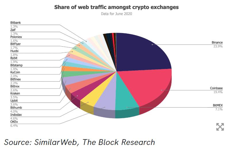 borsalara göre web trafiği dağılımı grafiği