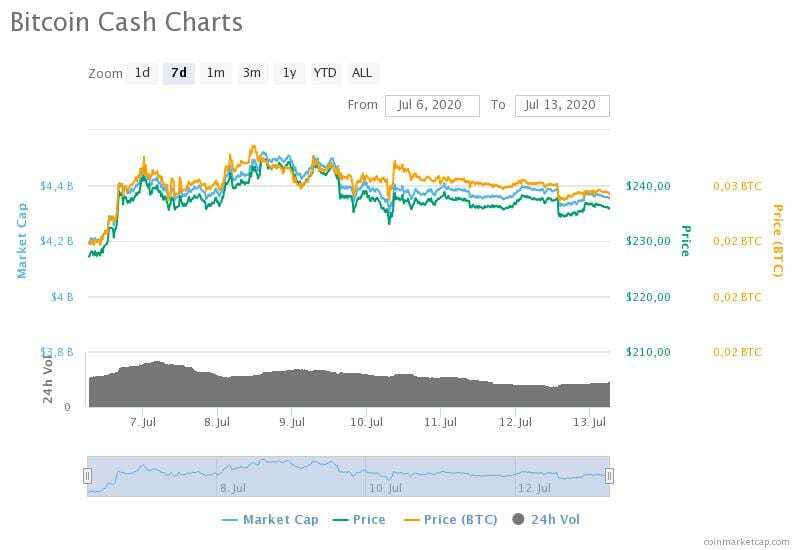 6-13 Temmuz 2020 Bitcoin Cash fiyat, hacim ve piyasa değeri grafikleri