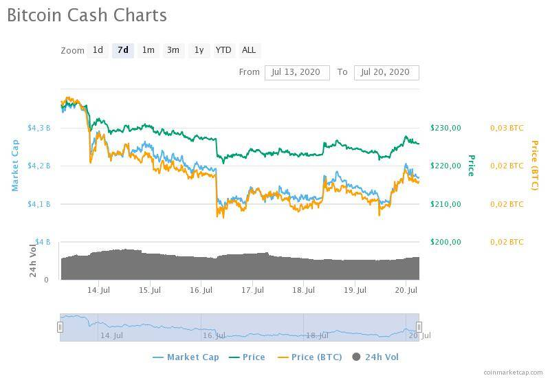 13-20 Temmuz 2020 Bitcoin Cash fiyat, hacim ve piyasa değeri grafikleri