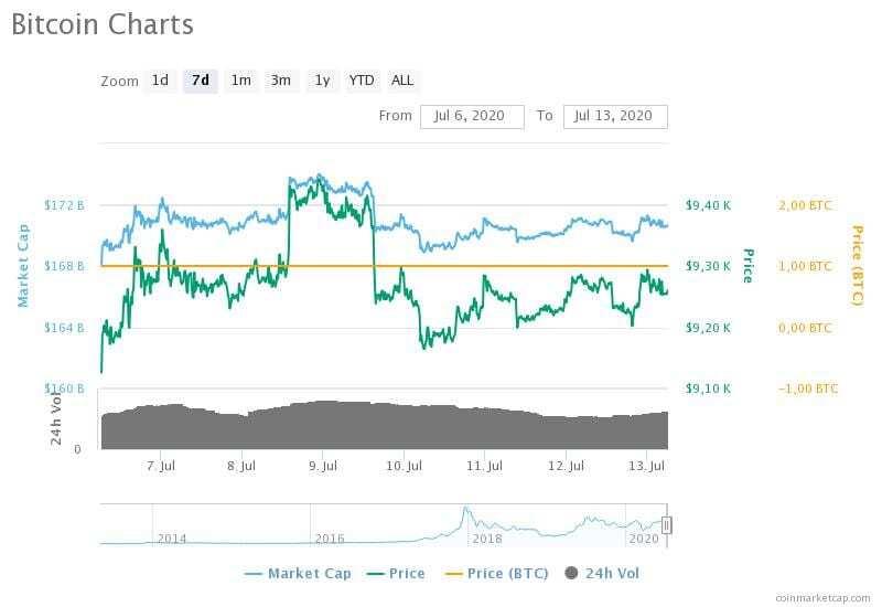 6-13 Temmuz 2020 Bitcoin fiyat, hacim ve piyasa değeri grafikleri