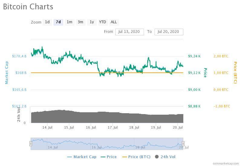 13-20 Temmuz 2020 Bitcoin fiyat, hacim ve piyasa değeri grafikleri