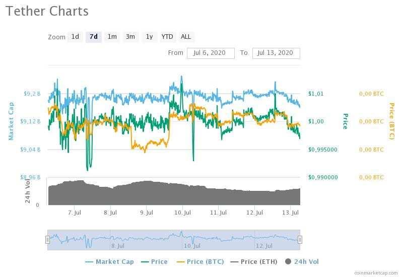 6-13 Temmuz 2020 Tether fiyat, hacim ve piyasa değeri grafikleri