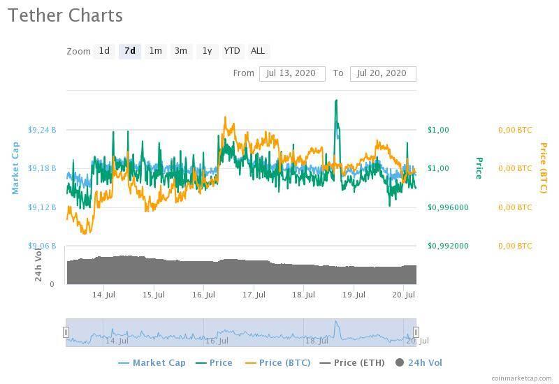 13-20 Temmuz 2020 Tether fiyat, hacim ve piyasa değeri grafikleri
