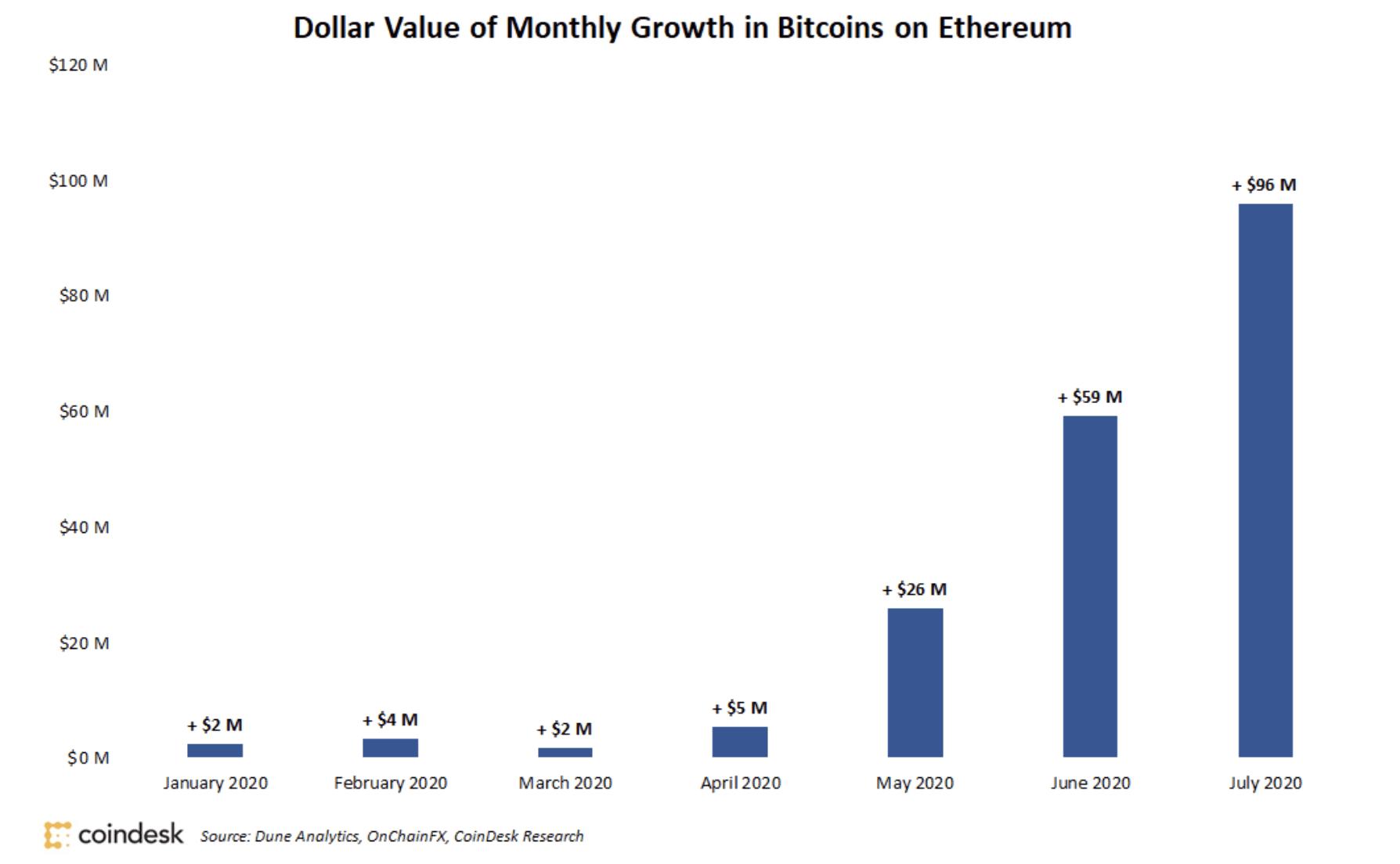 Ethereum Üzerindeki Bitcoin'lerin Artış Grafiği (Aylık)