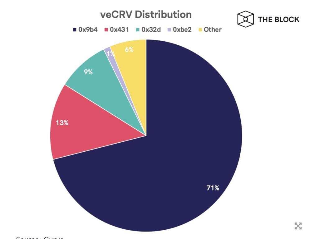 Kilitli CRV Token Dağılımı