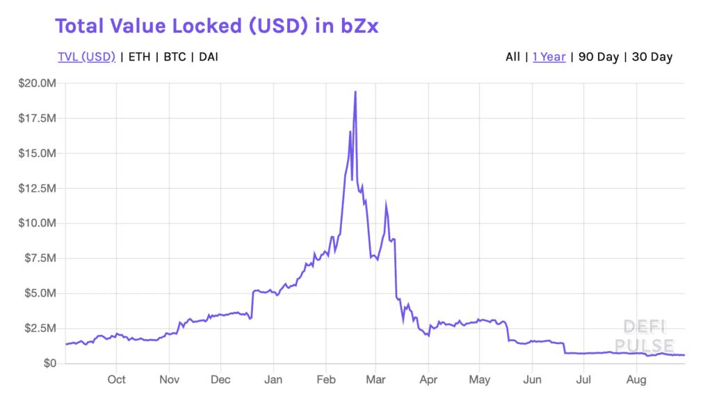 bZx Üzerindeki Kilitli Değer Miktarı