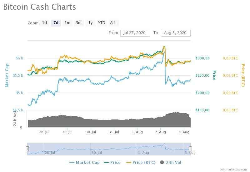 27 Temmuz-3 Ağustos 2020 Bitcoin Cash fiyat, hacim ve piyasa değeri grafikleri