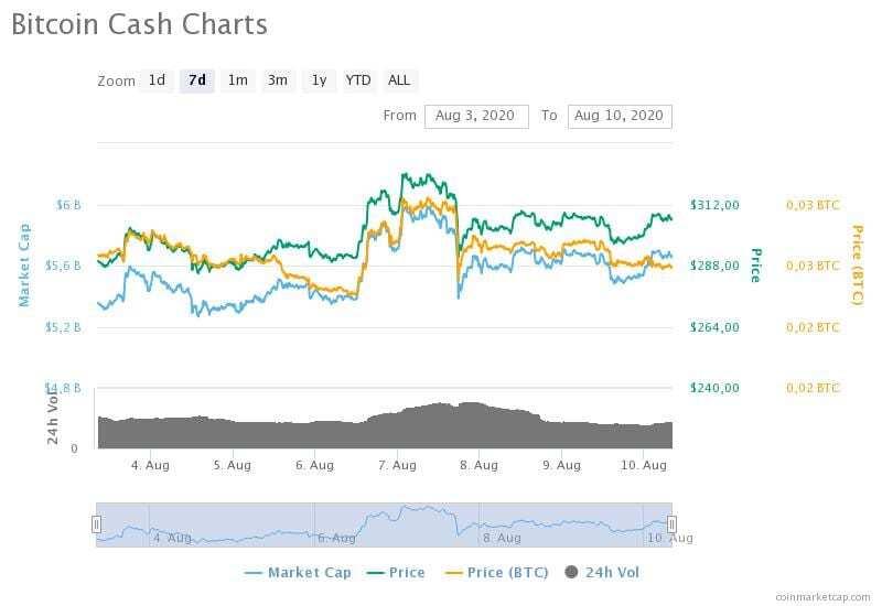 3-10 Ağustos 2020 Bitcoin Cash fiyat, hacim ve piyasa değeri grafikleri