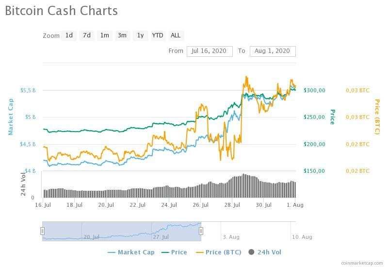 bitcoin cash charts 23 - Balinaların Tercihi Artık Bitcoin Cash Değil!