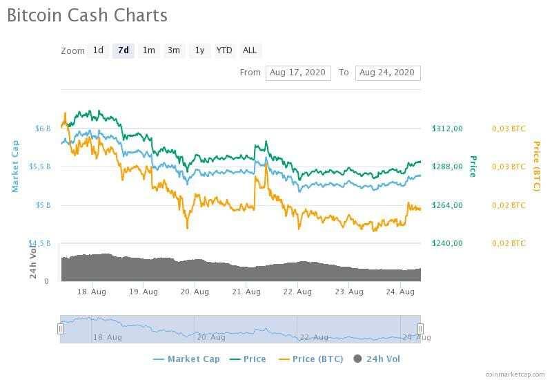 17-24 Ağustos 2020 Bitcoin Cash fiyat, hacim ve piyasa değeri grafikleri