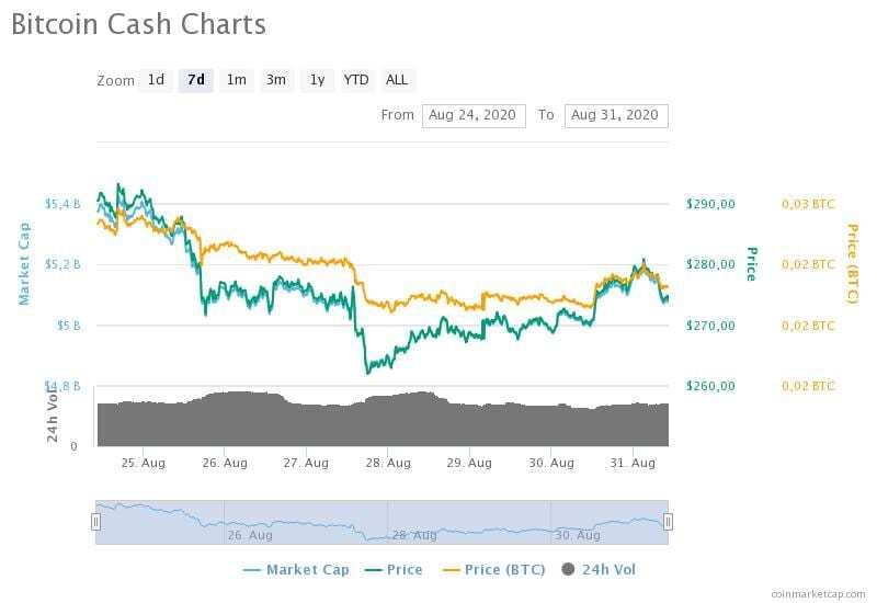 24-31 Ağustos 2020 Bitcoin Cash fiyat, hacim ve piyasa değeri grafikleri