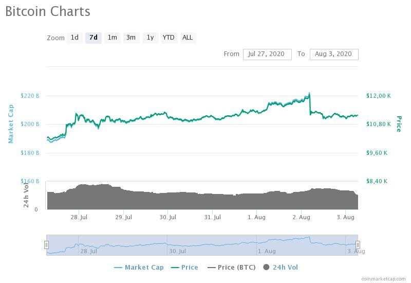 27 Temmuz-3 Ağustos 2020 Bitcoin fiyat, hacim ve piyasa değeri grafikleri
