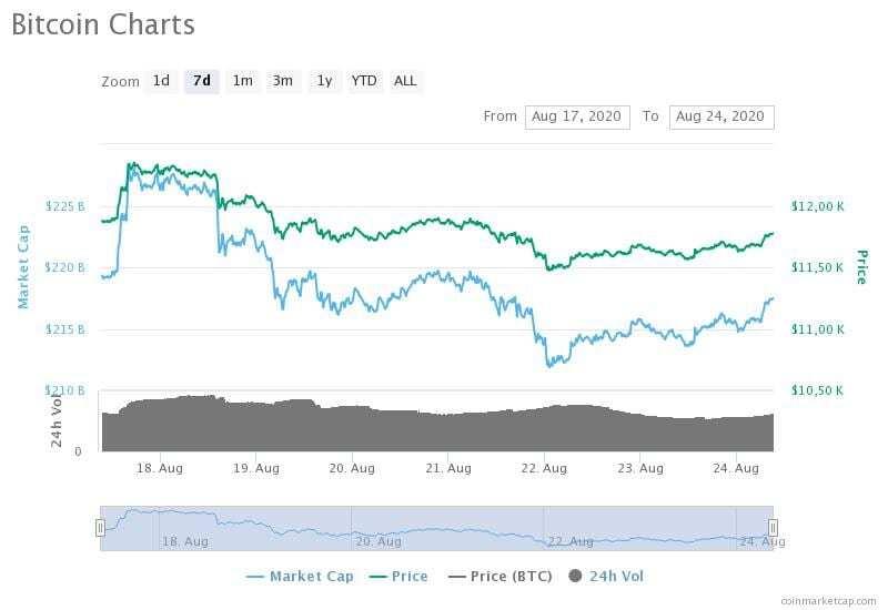 17-24 Ağustos 2020 Bitcoin fiyat, hacim ve piyasa değeri grafikleri
