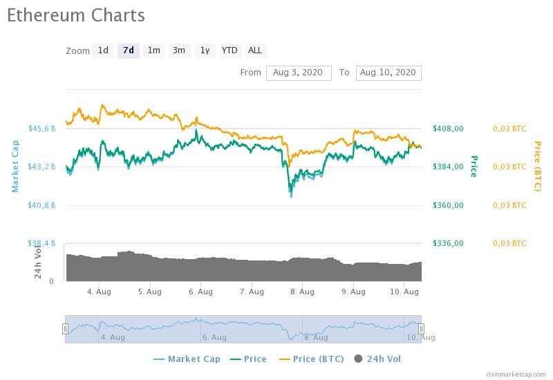 3-10 Ağustos 2020 Ethereum fiyat, hacim ve piyasa değeri grafikleri
