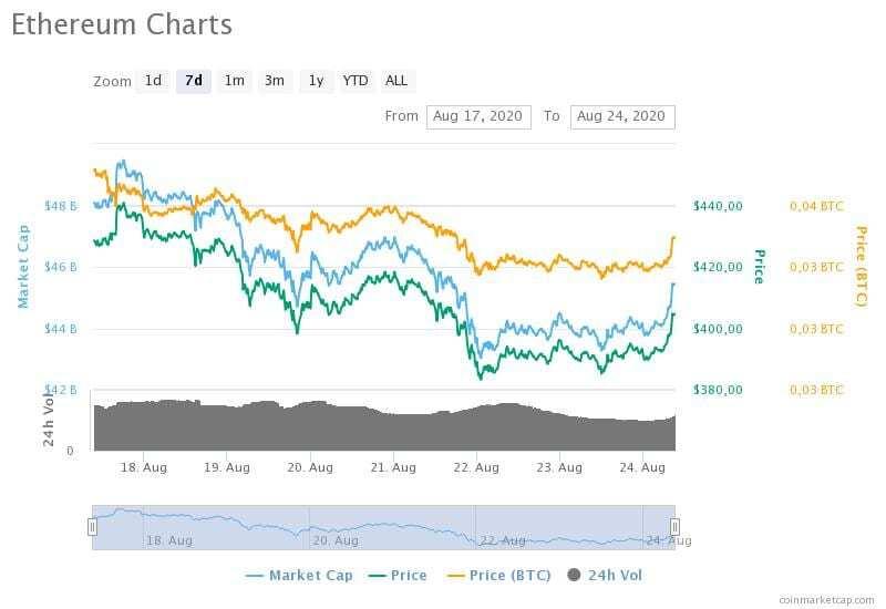 17-24 Ağustos 2020 Ethereum fiyat, hacim ve piyasa değeri grafikleri
