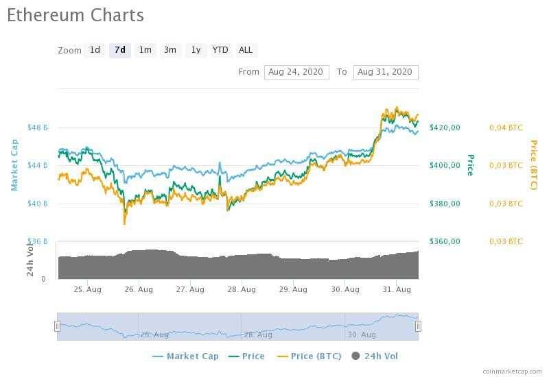 24-31 Ağustos 2020 Ethereum fiyat, hacim ve piyasa değeri grafikleri
