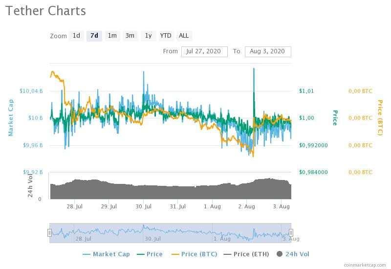 27 Temmuz-3 Ağustos 2020 Tether fiyat, hacim ve piyasa değeri grafikleri