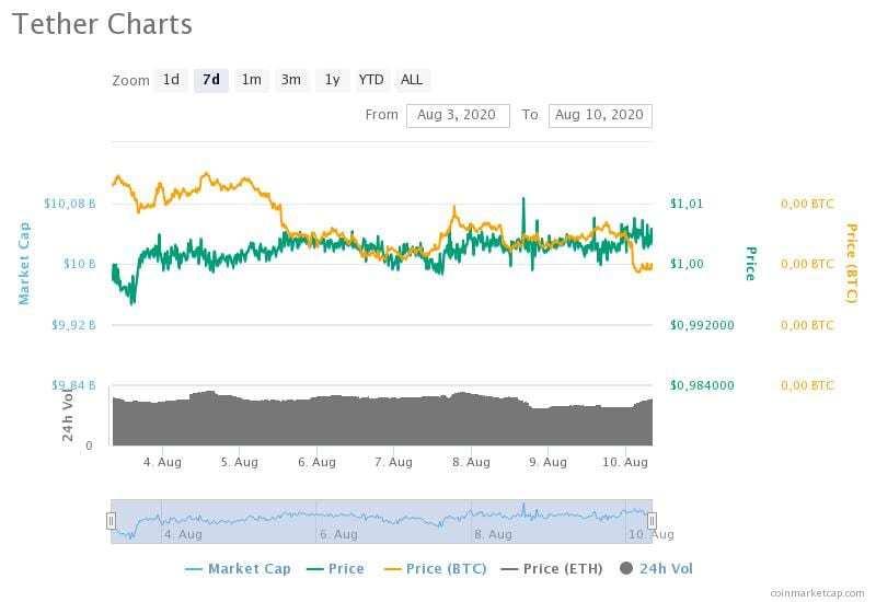 3-10 Ağustos 2020 Tether fiyat, hacim ve piyasa değeri grafikleri