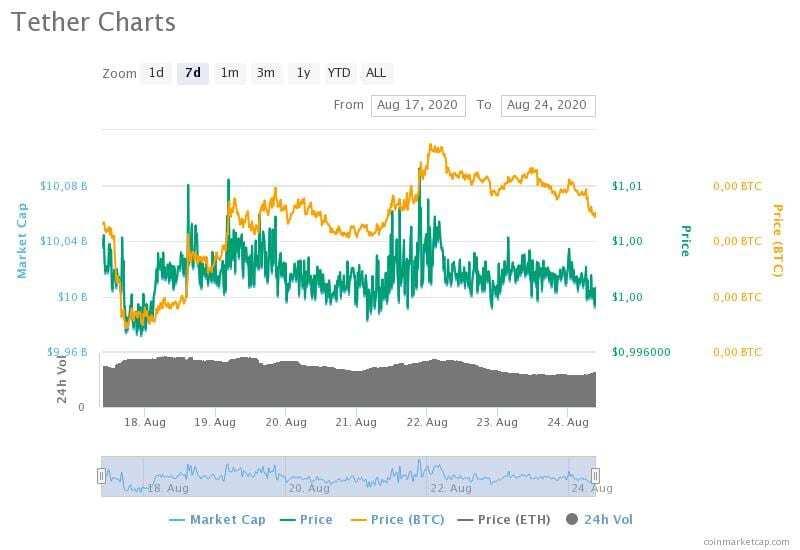 17-24 Ağustos 2020 Tether fiyat, hacim ve piyasa değeri grafikleri