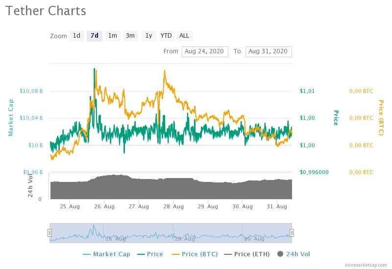 24-31 Ağustos 2020 Tether fiyat, hacim ve piyasa değeri grafikleri