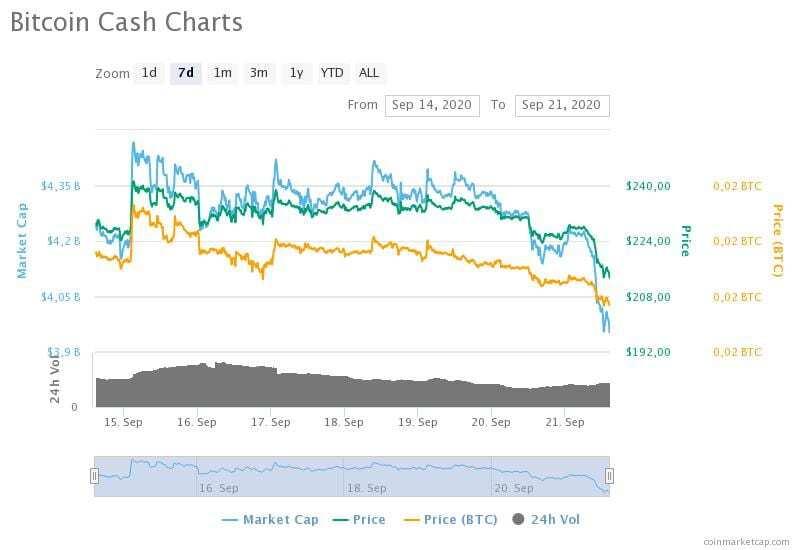 14-21 Eylül 2020 Bitcoin Cash fiyat, hacim ve piyasa değeri grafikleri